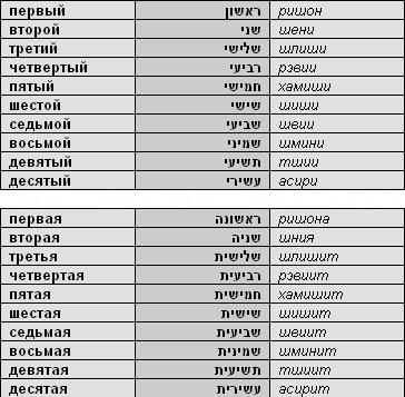 переводчик онлайн английский перевод русской транскрипцией