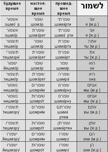 Глаголы. Биньян ПААЛЬ