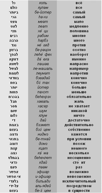 Иврит-русский разговорник