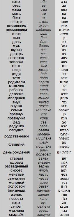Упражнения для запоминания слов из